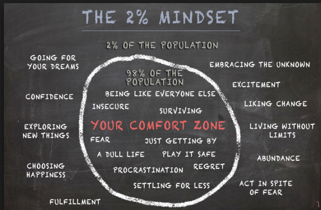The 2 % mindset
